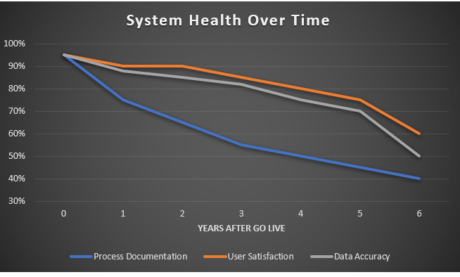 A graph of ERP System Health and usage degenerating over time